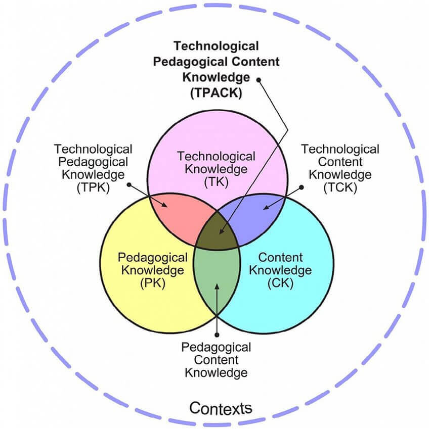 TPACK-modellen